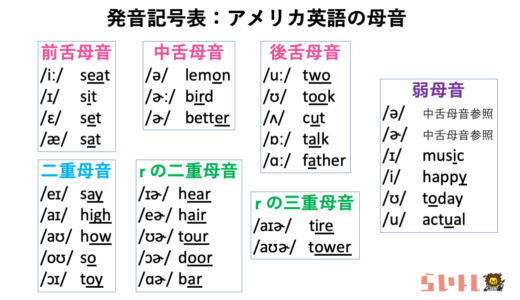 発音記号表:アメリカ英語の母音