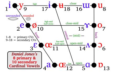 Daniel Jones 本人による基本母音 Cardinal Vowels の音声